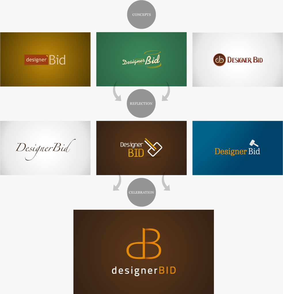 Logo Design Process - Designer Bid